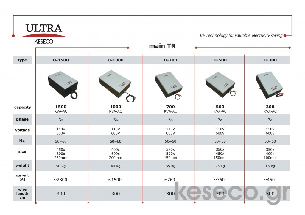 Ultra Main TR BRAND NEW TECHNOLOGY 2011